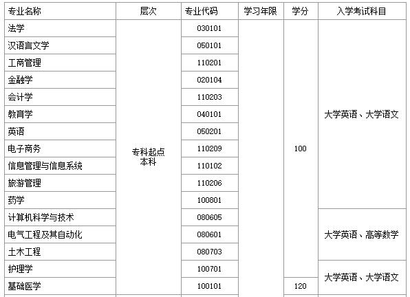 郑州大学远程教育学院专科起点