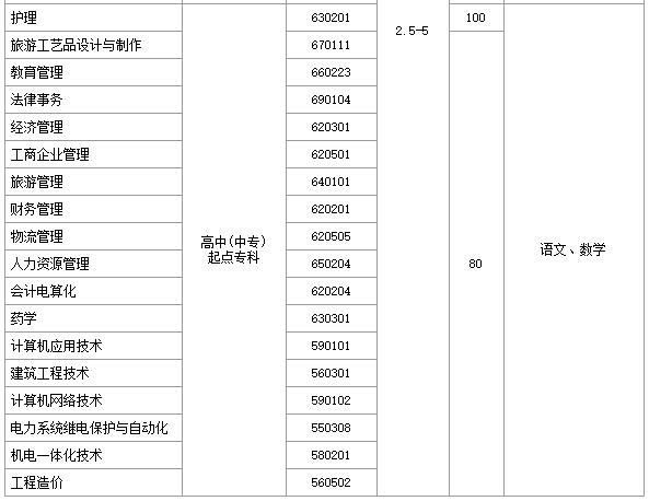 郑州大学远程教育学院本科起点
