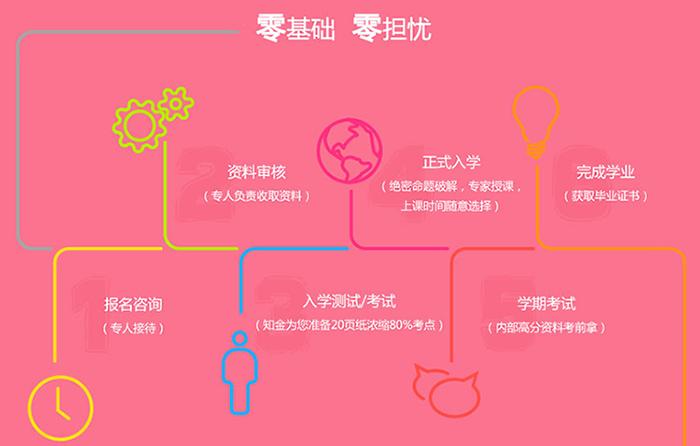 知金教育网络远程教育全程一站式服务详解图片