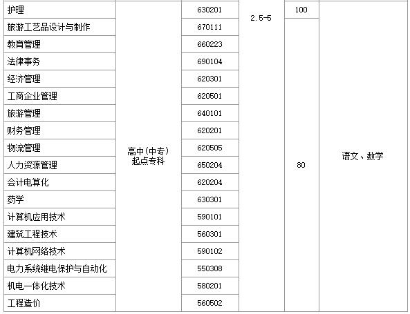 郑州大学远程教育学院招生专业