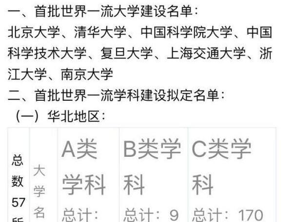 """教育部否认发布""""双一流""""大学名单"""