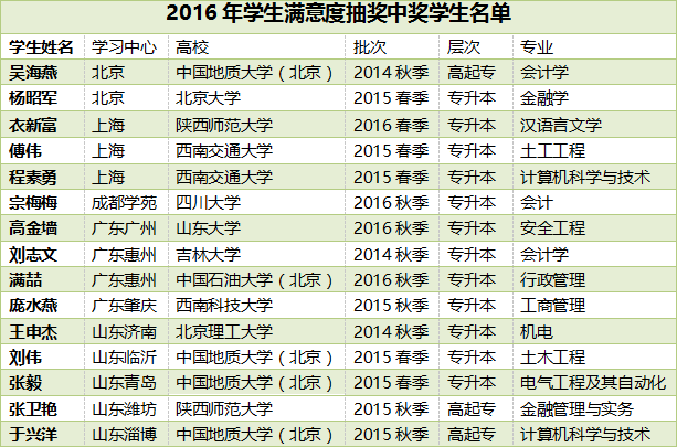 知金教育2016年学生满意度调查获奖学生名单公布