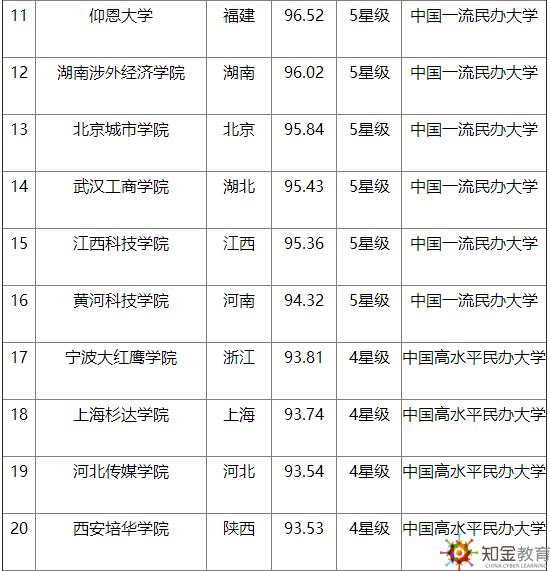 中国民办大学教学质量排行榜,你的学校上榜了吗?