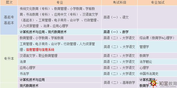 2017年秋北京师范大学网络学院招生简章