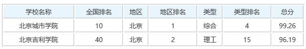 北京民办大学排名如何?北京民办大学有哪些?