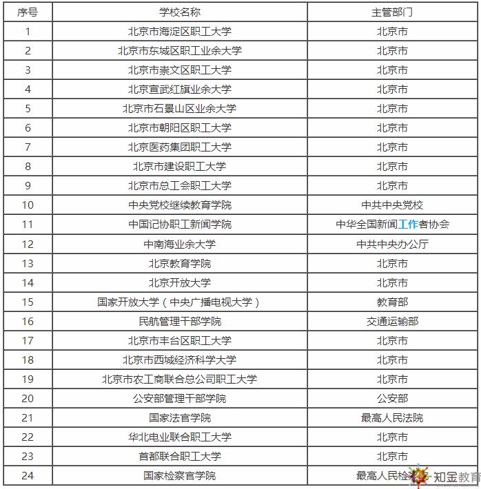 北京成人高考学校有哪些?成人高考含金量如何?