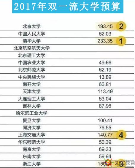2017我国双一流大学预算,看看哪个大学最有钱?