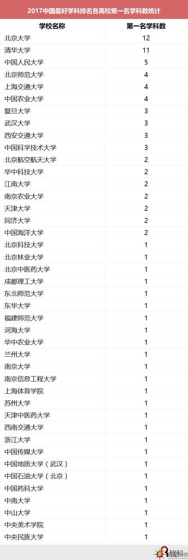 中国最好学科排行榜出炉:北大12学科名列榜首