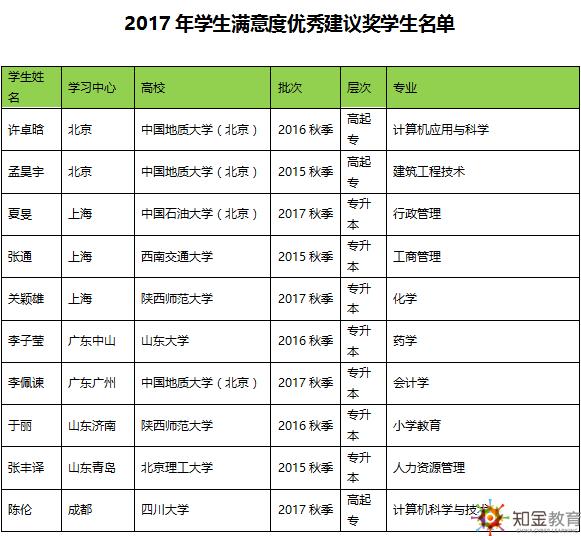 知金bwin下载app2017年学生满意度调查获奖学生名单公布