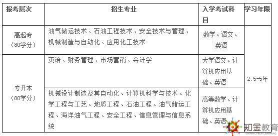 中国石油大学(北京)网络教育2018年招生专业入学考试科目