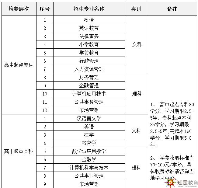 陕西师范大学网络学历教育2018年招生专业和入学考试科目