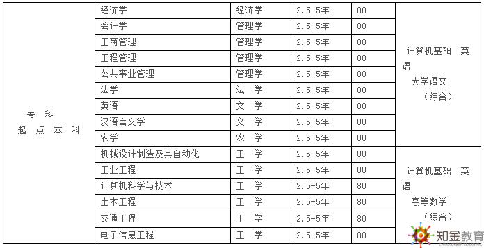 西南科技大学网络学历教育2018招生专业入学考试科目?