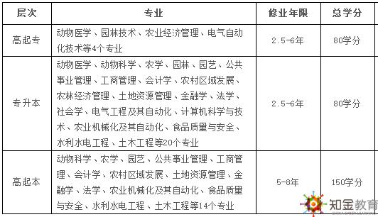 中国农业大学网络学历教育招生专业入学考试科目
