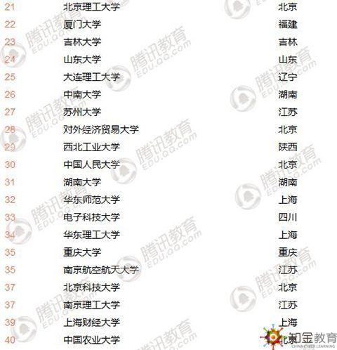 中国最好大学排名发布 看看你的大学上榜了吗?