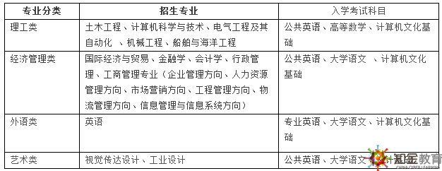 上海交通大学网络教育学费是多少可分期吗?