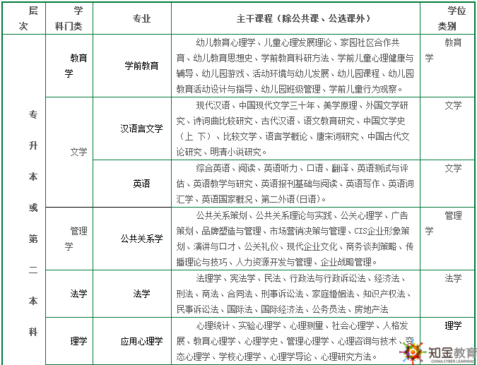 华东师范大学网络教育学费是多少可分期吗?