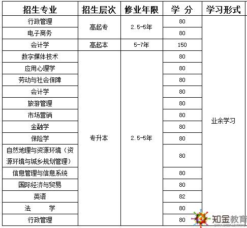 南京大学网络教育学费是多少可分期吗?