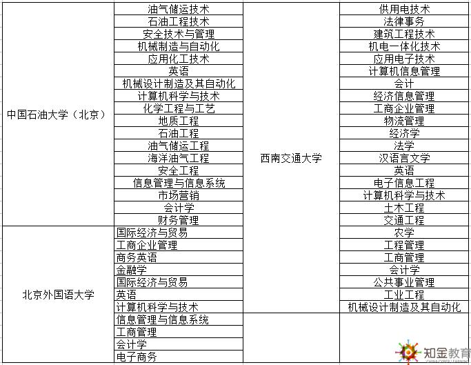 东莞网络教育专本科报名地点在哪报名?招生专业有哪些?