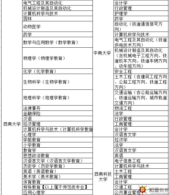 河南络教育专本科报名地点在哪报名?招生专业有哪些?