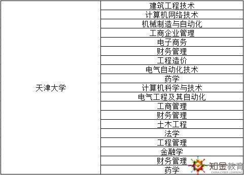 天津大学网络教育高升专在辽宁的招生专业有哪些?