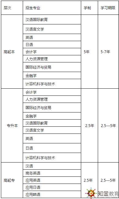 北京语言大学网络教育2019免试入学条件有哪些?招生专业?