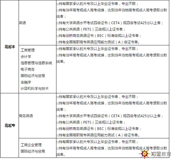 北京外国语大学网络教育2019免试入学条件有哪些?