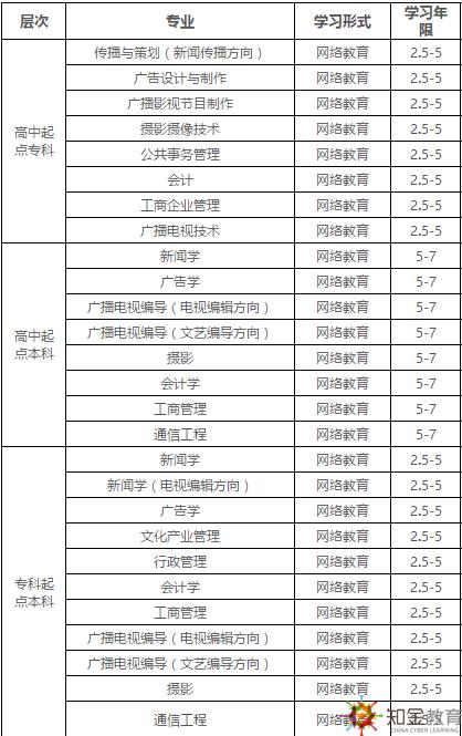 中国传媒大学网络教育2019免试入学条件有什么?招生专业?