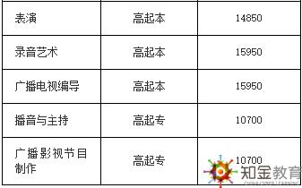 中国传媒大学成考函数夜大学费贵吗?招生专业有什么?