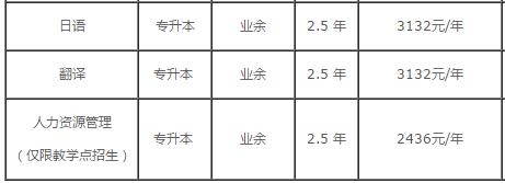 北京语言大学成人高考2019夜大函授难吗?招生专业有哪些?