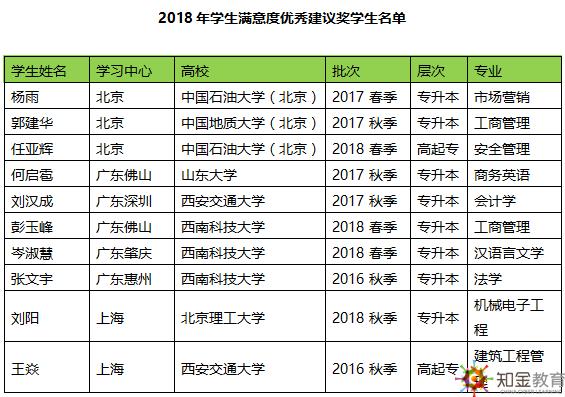知金教育2018年学生满意度调查获奖学生名单公布