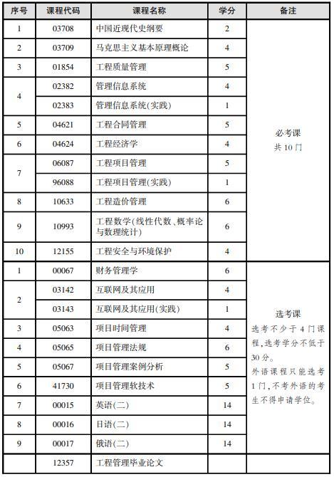 北京自考本科工程管理